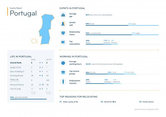 Revazul_EI2018_CR_Portugal